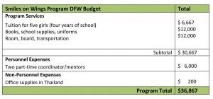 DecPFS_Budget