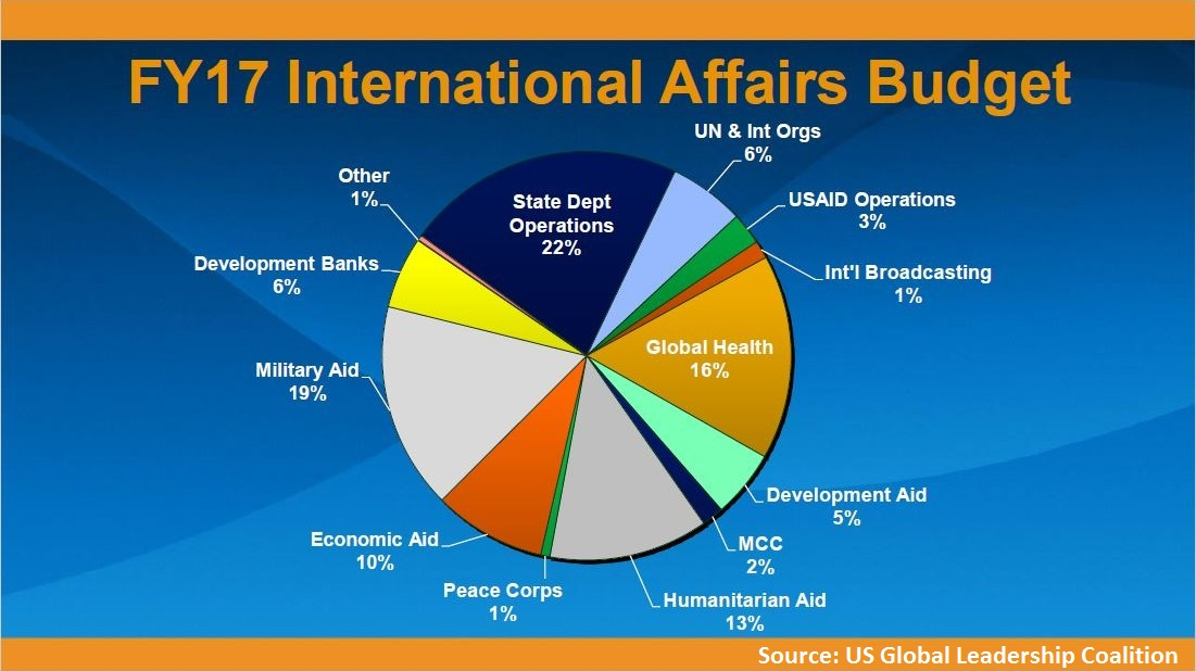 Understanding The International Affairs Piece Of The Federal Budget